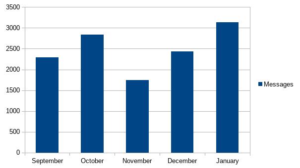 helpbox messages per month