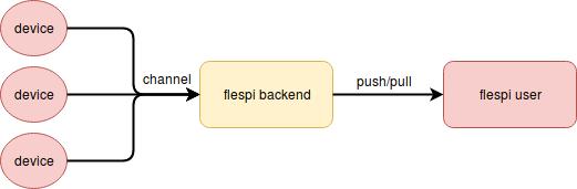 flespi scheme