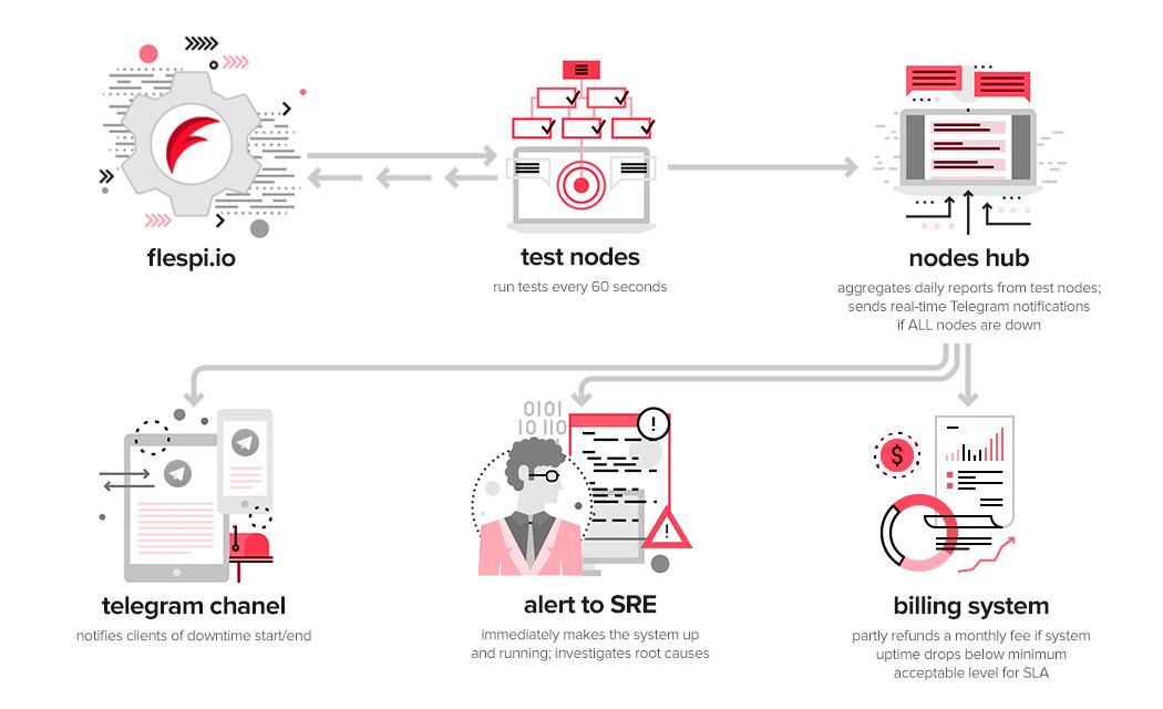 flespi platform availability check scheme