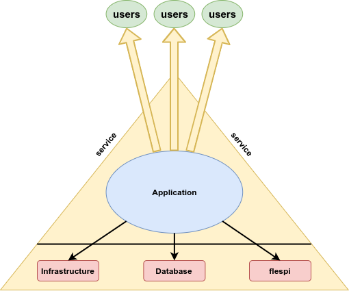 product infrastructure scheme and flespi