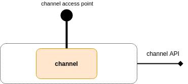 flespi channel level scheme