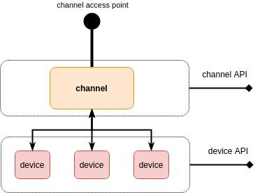 flespi device level scheme