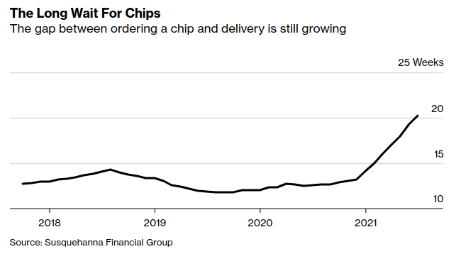 chip delivery waiting time chart