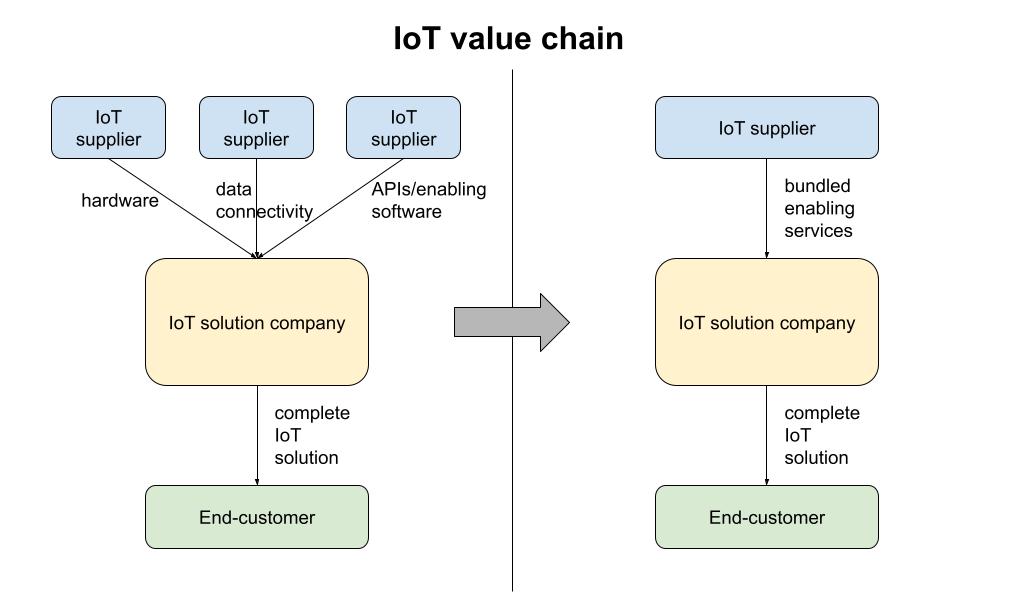 iot value chain bundle